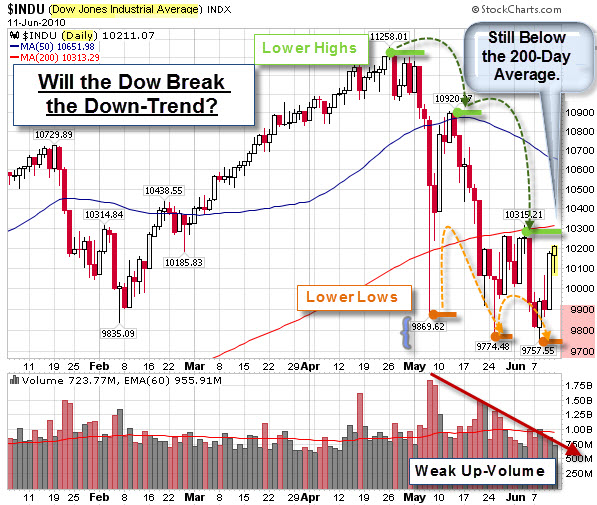 an analysis of the interview of dow jones The theory centers around identifying the trend for the dow jones rail (now transportation) average and the dow jones industrial average charles dow developed dow theory from his analysis of market price action in the late 19th century.