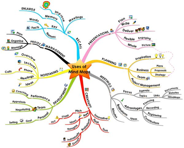 using mind mapping tools part 1 capitalogix