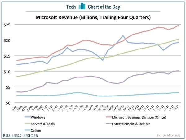 131019 Where Microsoft Makes Its Money