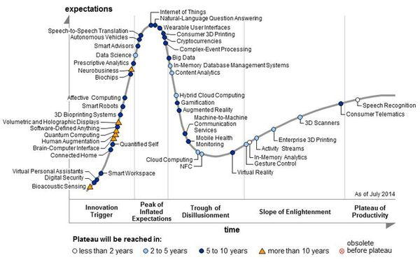 140919 Gartner Group Tech Hype Cycle