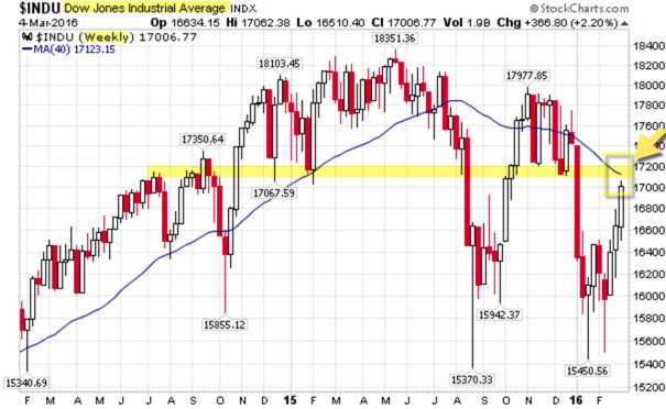 160306 DJIA Weekly Chart at Resistance