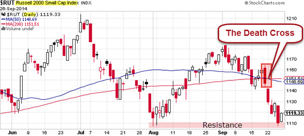 140928 Russell 2000 Death Cross
