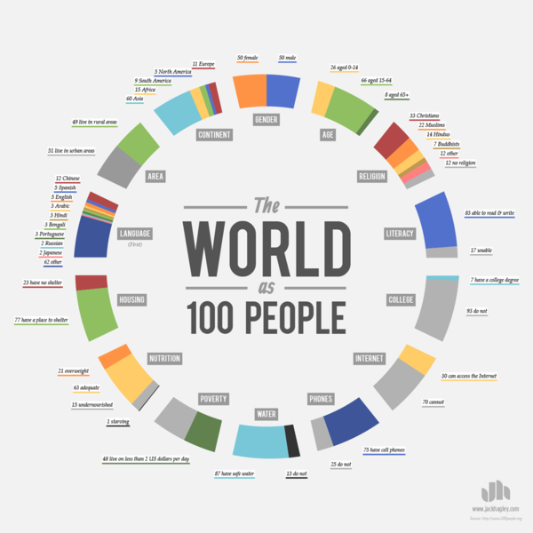 150110 world-as-100-people_infographic