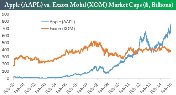 150228 Apple vs Exxon
