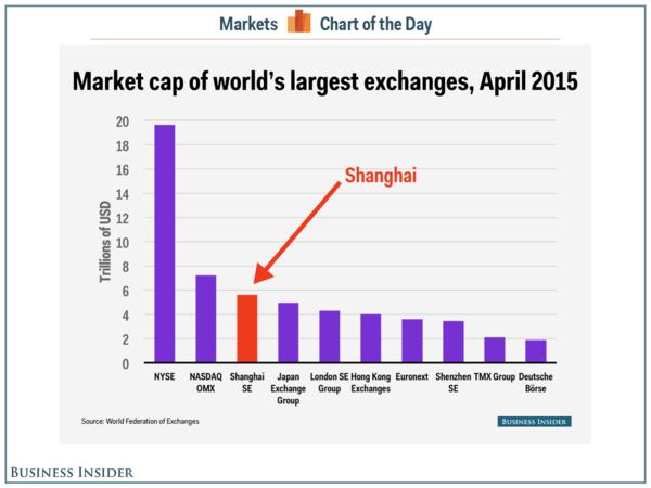 150530 Shanghai Market's Relative Size