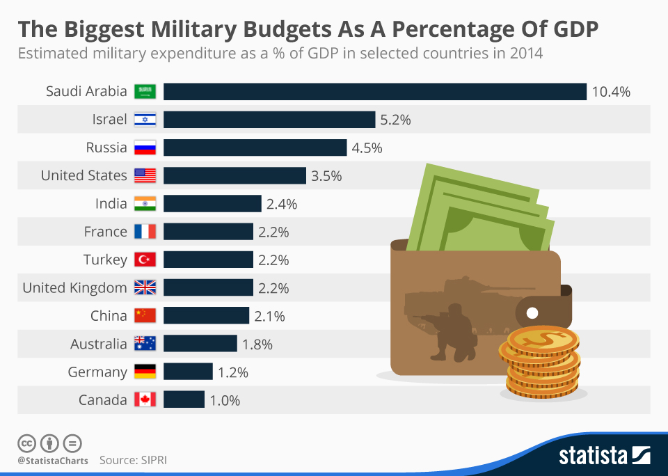 Independence The Worlds Top Militaries Capitalogix - World's most powerful military countries 2015