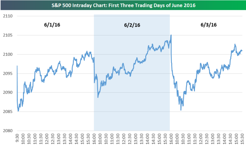 160604 SP500 First 3 Days of June
