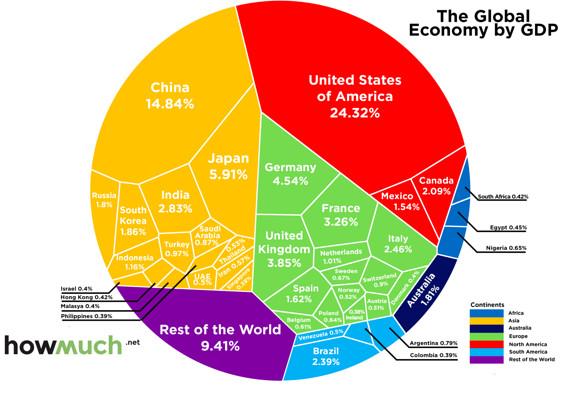 532017 America GDP