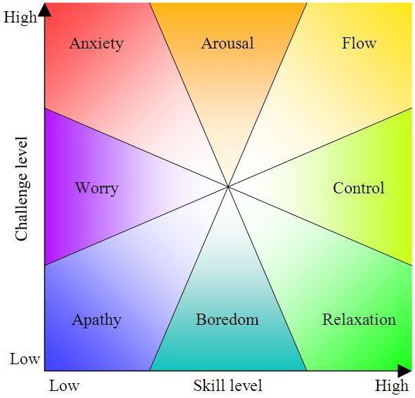 171217 Emotional Energy States