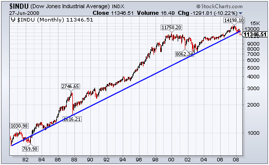 Dow 28 Year Uptrend