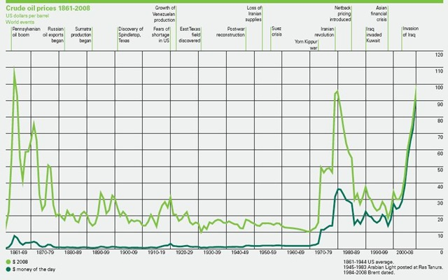 090621 Crude Oil Prices Since 1861