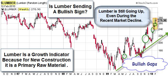 100214 Lumber Showing Strength