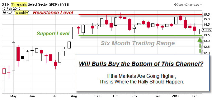 100214 Financials at Bottom of Trading Range