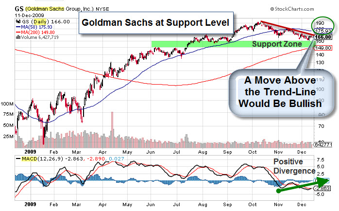 091213 Goldman Sachs at Support Level