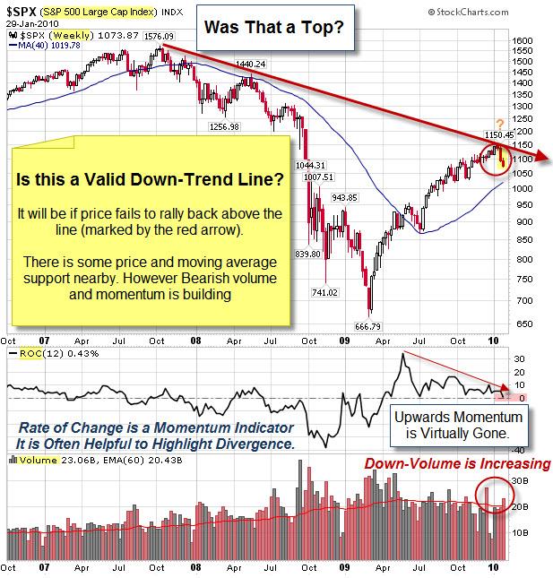 100131 SP500 Down-Trend Line