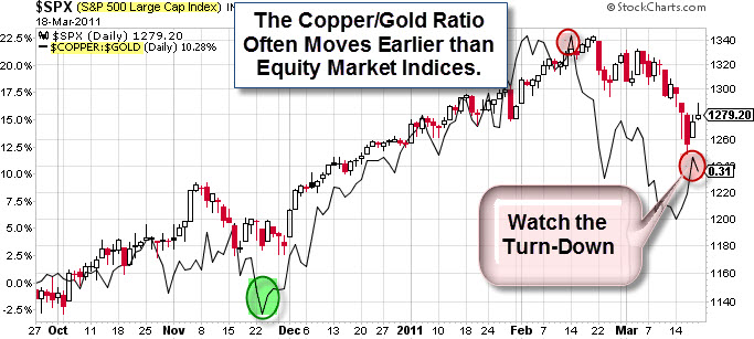 110320 Copper-Gold Ratio Turning Down