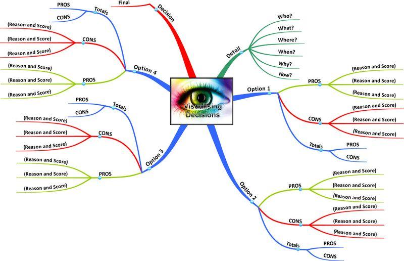 110606 Mind Maps - Visualizing Decisions