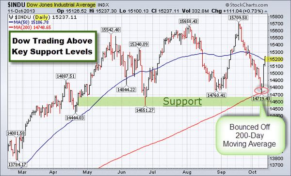 131013 Dow Trading Above Key Support Levels
