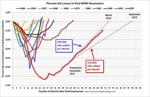 131215 Employment Projection from November 2013