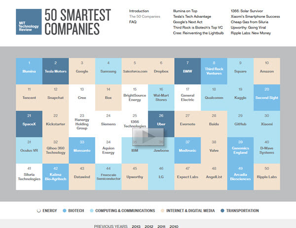140323 50 Smartest Companies