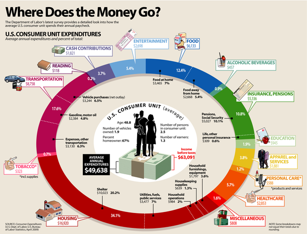 140419 Where Does the Money Go