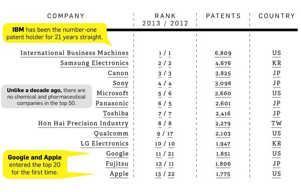 140612 Top Patent Holders