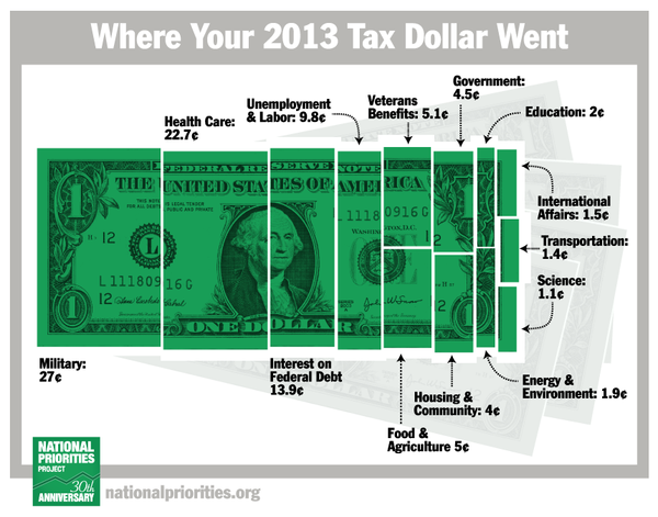 140704 Where Your 2013 Taxes Went