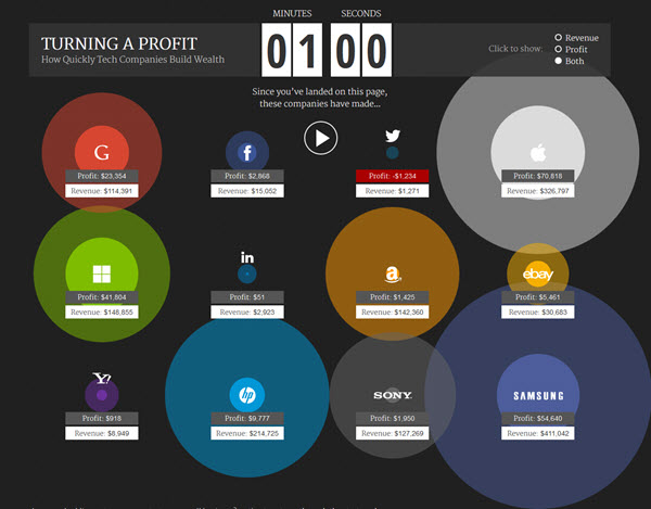 140516 Turning a Profit - How Quickly Tech Companies Build Wealth