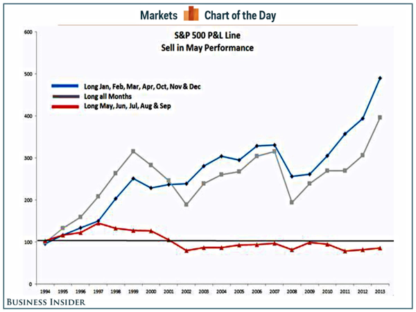 140427 Sell in May and Go Away