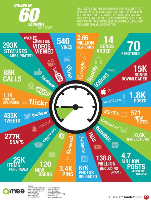 140720 What Goes on Online in 60 Seconds