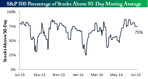 140720 Percent of SP500 Stocks above 50 Day Average