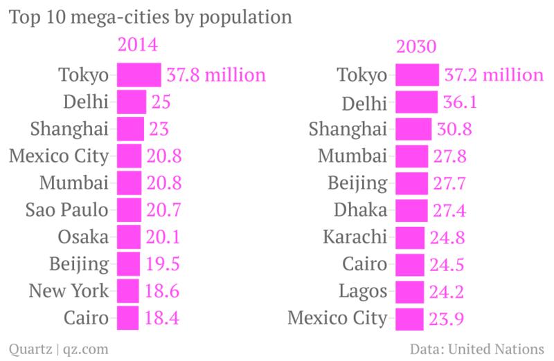 140814 Top 10 Mega-Cities