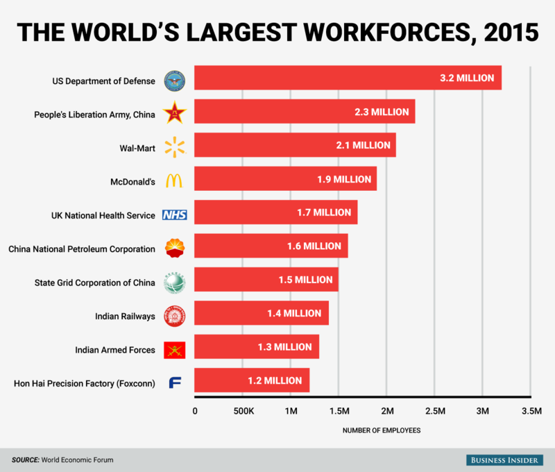 150627 The World's Largest Workforces