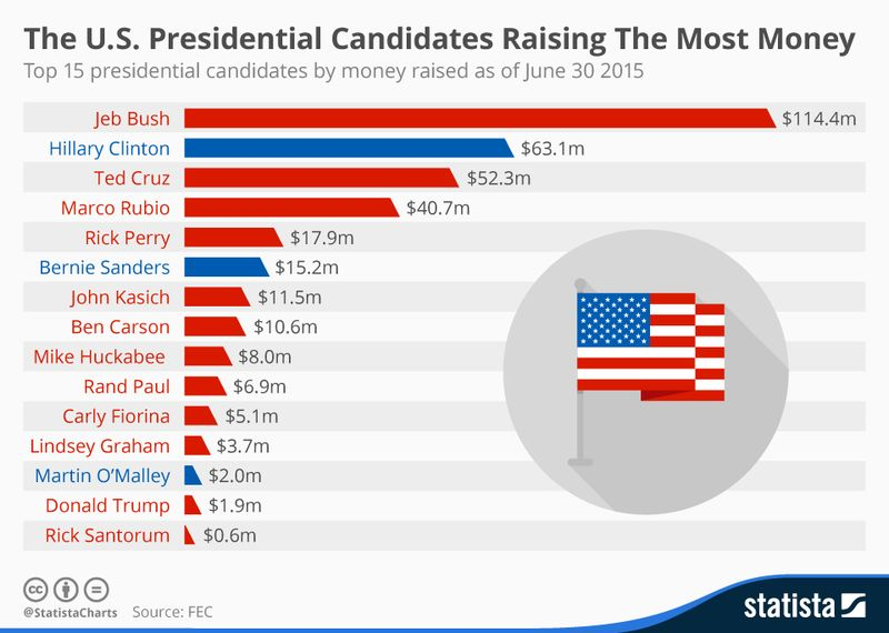 150729 List of Presidential Candidates by Money Raised