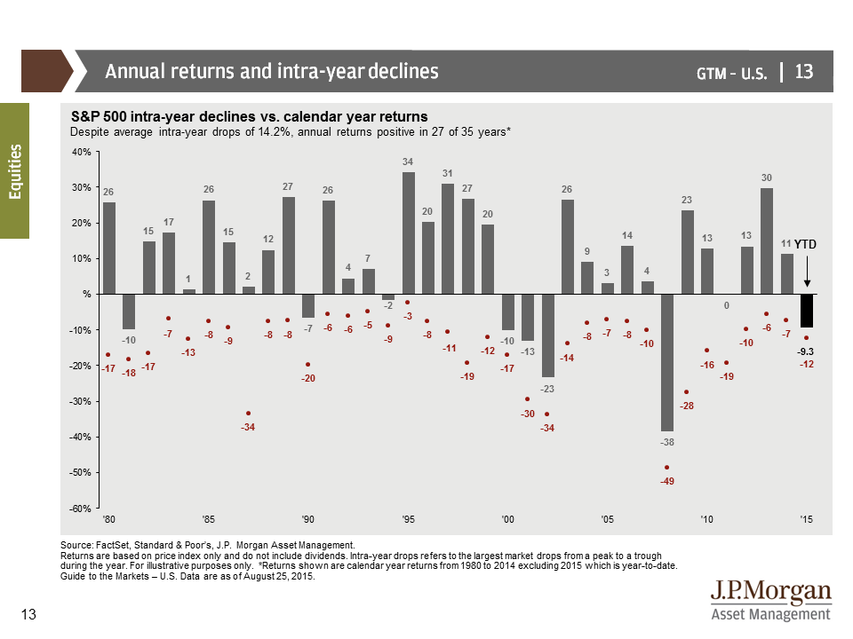 JP Morgan Overview - S&P 500 history