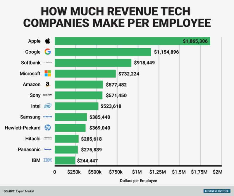 151106 how-much-tech-companies-make-per-employee