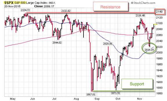 151122 SP500 Coming Into Resistance