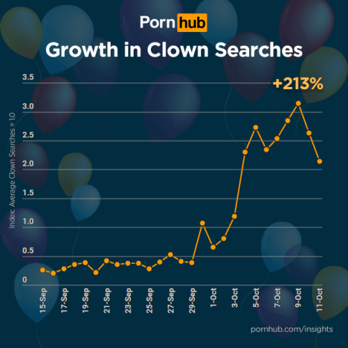 20161018 Pornhub Clown