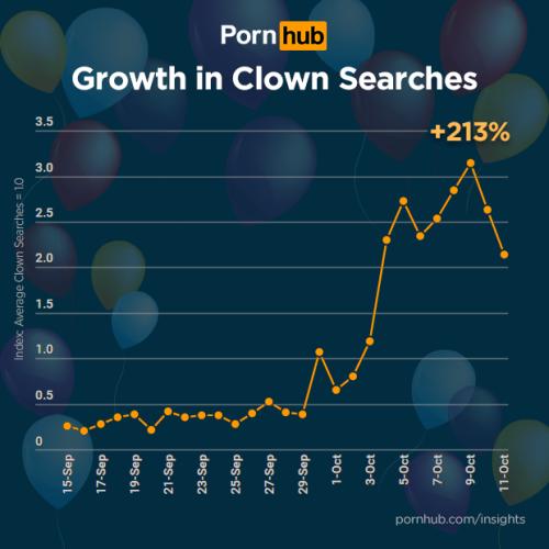 20161018 Pornhub Clown