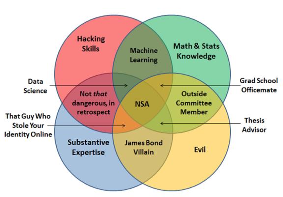 161023 Data Science Venn Diagram