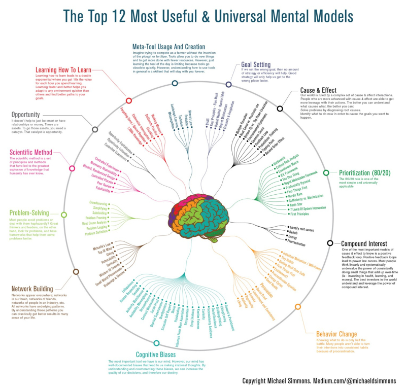 18 0225 mental-models-infographic