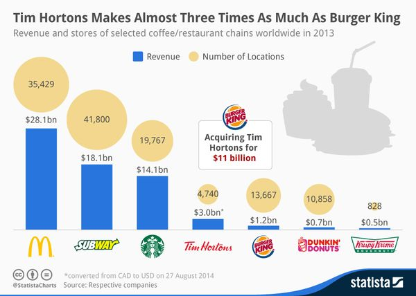 140830_Tim_Hortons_Makes_Almost_Three_Times_As_Much_Money_As_Burger_King_n