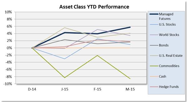 150416 Asset-Class-Scoreboard-Q1-2015