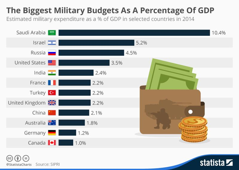 150704 Biggest Military Budgets as a Percertage of GDP