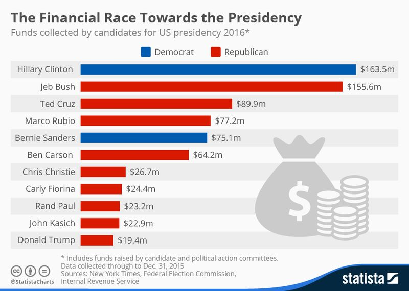 160205 Financial Race Towards the Presidency