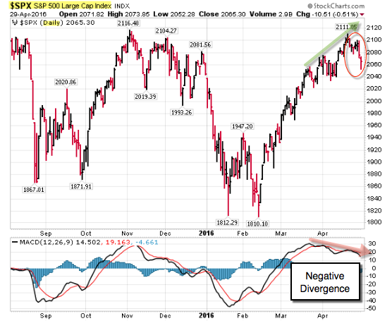 160501 SP500 Daily Negative Divergence