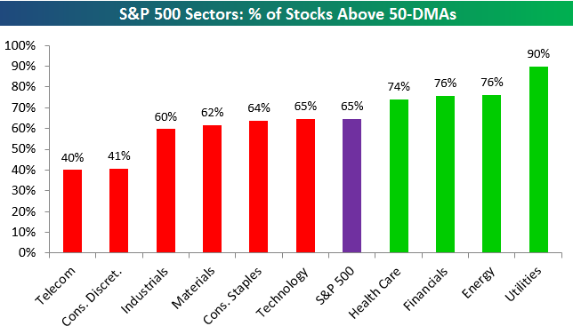 160603 SP500 Sectors above-50