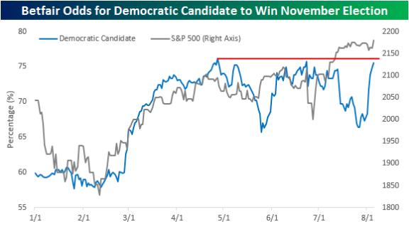 160806 Betfair Election Odds