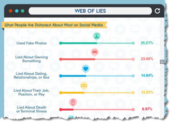 1-Infographic-Web-Of-Lies-Most-Common-Falsehoods-Told-On-Social-Media2