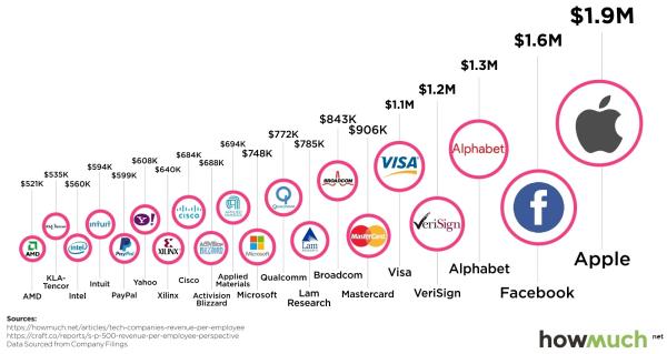 1222017 top-20-tech-companies-by-revenue